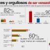 Segun GISXXI el 82% le gusta el cáncer de chavez